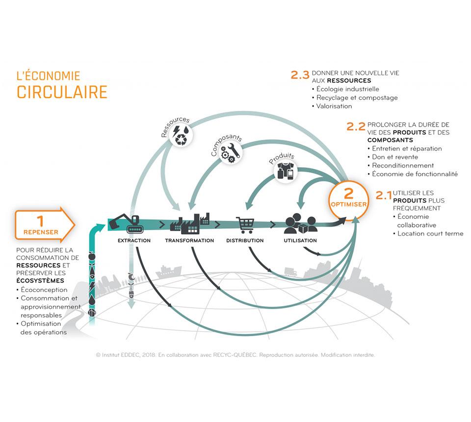 schema économie circulaire - atmprq
